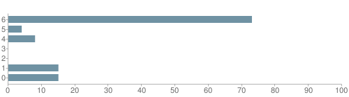 Chart?cht=bhs&chs=500x140&chbh=10&chco=6f92a3&chxt=x,y&chd=t:73,4,8,0,0,15,15&chm=t+73%,333333,0,0,10|t+4%,333333,0,1,10|t+8%,333333,0,2,10|t+0%,333333,0,3,10|t+0%,333333,0,4,10|t+15%,333333,0,5,10|t+15%,333333,0,6,10&chxl=1:|other|indian|hawaiian|asian|hispanic|black|white